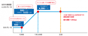 double-teigaku-vk_graph