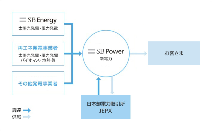 SB power