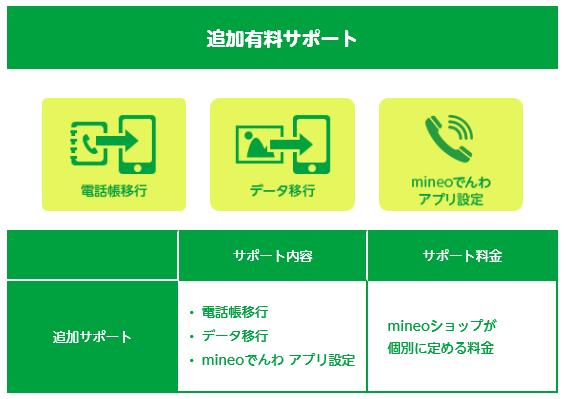 mineo-change4