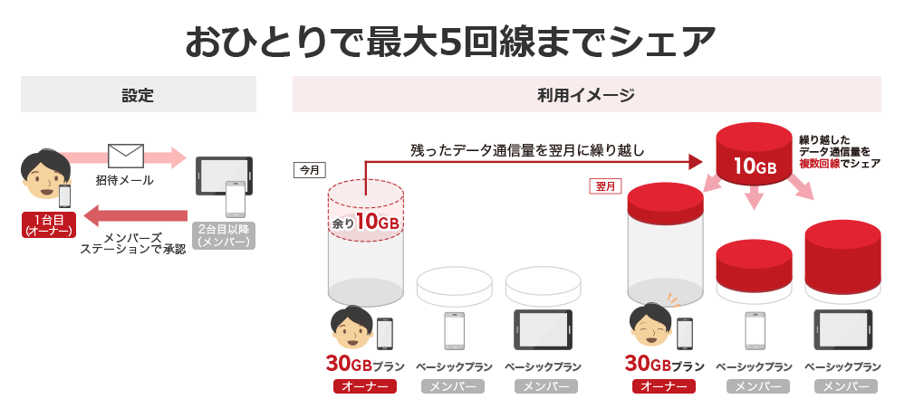 データシェア楽天モバイル