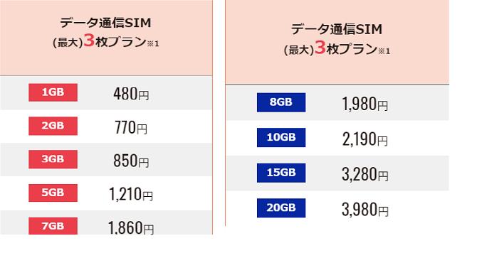 データ通信SIM・シェアコース料金DMMモバイル