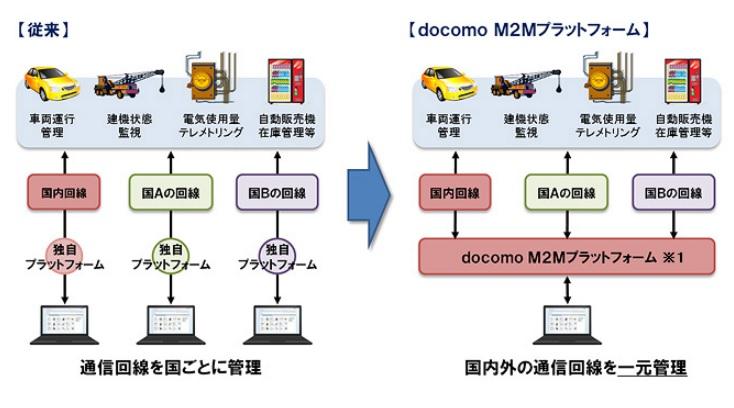 ドコモM2Mプラットフォーム