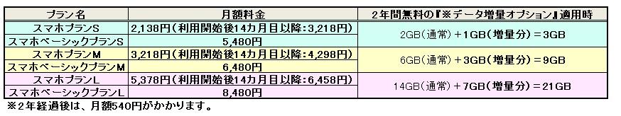 ワイモバイル料金表1
