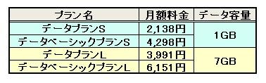 ワイモバイル料金表2