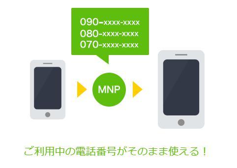エキサイトモバイル(MNP)