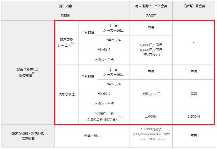 UQモバイル端末保証2